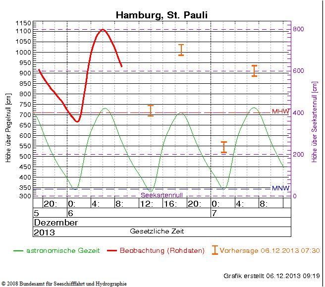 Am Morgen des 6.12.2013 kommt es in Hamburg zu einer sehr schweren  Sturmflut